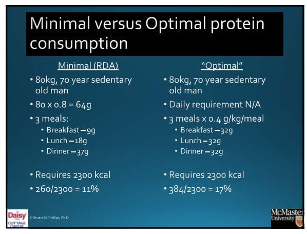 Minimal vs. Optimal Protein Consumption